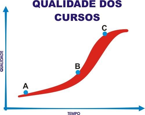 Gráfico da Qualidade vs Tempo